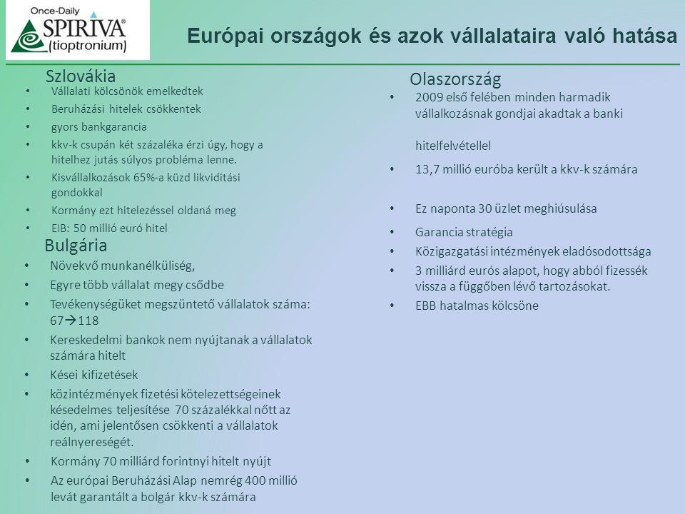 Bulgária Növekvő munkanélküliség, Egyre több vállalat megy csődbe Tevékenységüket megszüntető vállalatok száma: 67  118 Kereskedelmi bankok nem nyújtanak a vállalatok számára hitelt Kései kifizetések közintézmények fizetési kötelezettségeinek késedelmes teljesítése 70 százalékkal nőtt az idén, ami jelentősen csökkenti a vállalatok reálnyereségét.