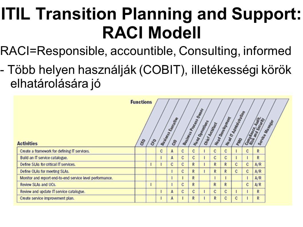 ITIL Transition Planning and Support: RACI Modell RACI=Responsible, accountible, Consulting, informed - Több helyen használják (COBIT), illetékességi