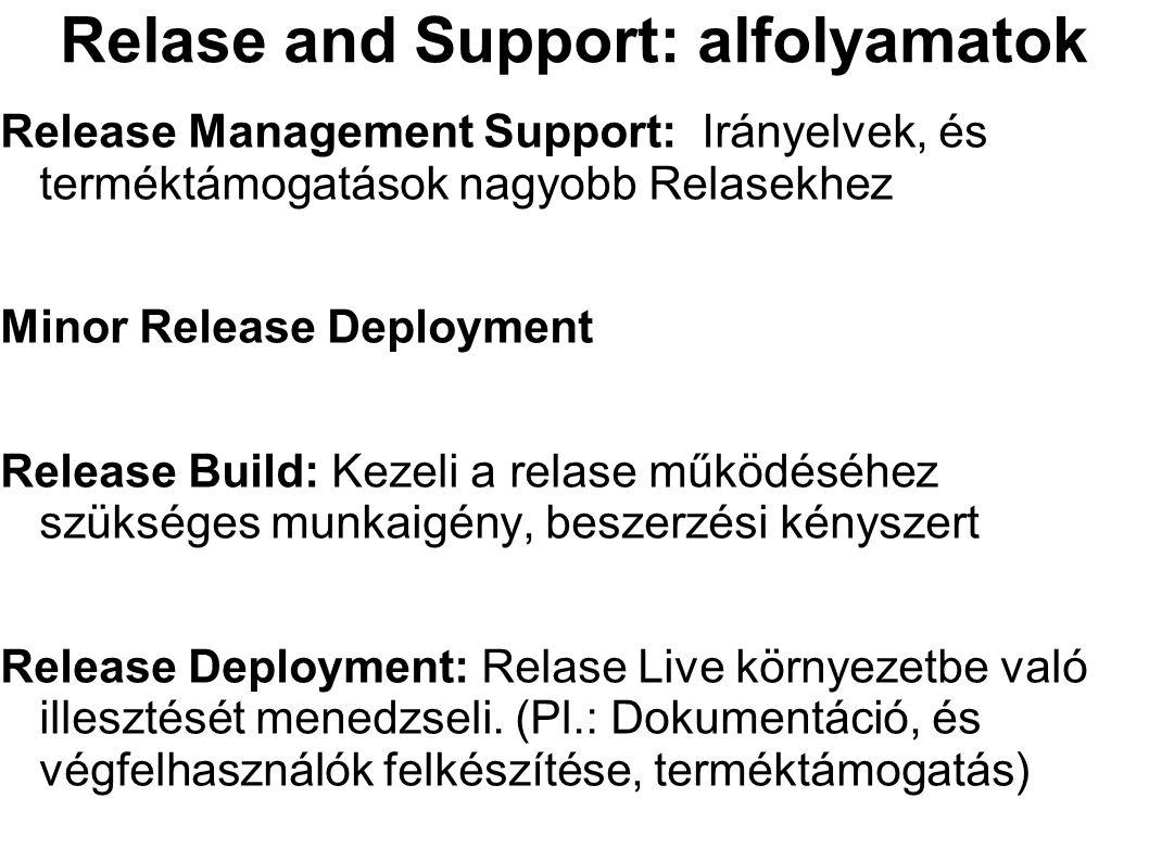 Relase and Support: alfolyamatok Release Management Support: Irányelvek, és terméktámogatások nagyobb Relasekhez Minor Release Deployment Release Buil