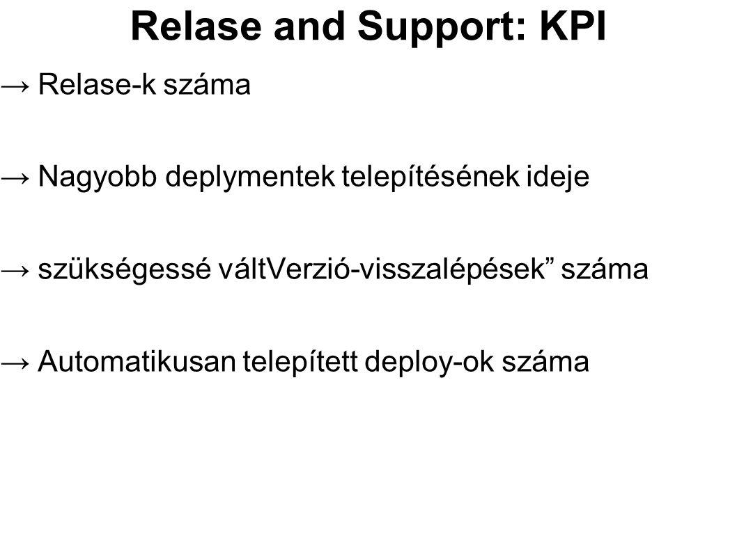 """Relase and Support: KPI → Relase-k száma → Nagyobb deplymentek telepítésének ideje → szükségessé váltVerzió-visszalépések"""" száma → Automatikusan telep"""
