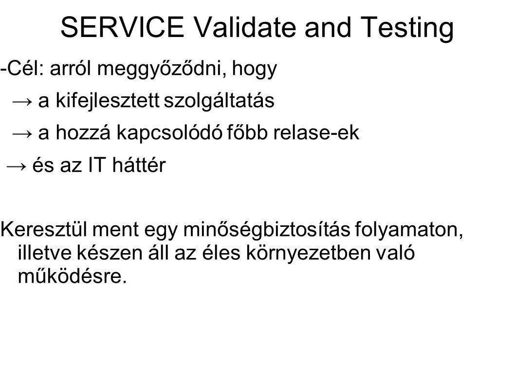 SERVICE Validate and Testing -Cél: arról meggyőződni, hogy → a kifejlesztett szolgáltatás → a hozzá kapcsolódó főbb relase-ek → és az IT háttér Keresz