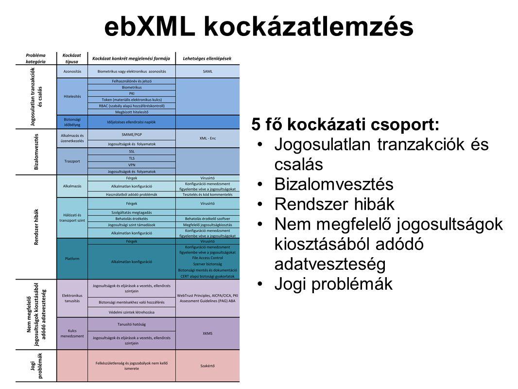 ebXML kockázatlemzés 5 fő kockázati csoport: Jogosulatlan tranzakciók és csalás Bizalomvesztés Rendszer hibák Nem megfelelő jogosultságok kiosztásából adódó adatveszteség Jogi problémák
