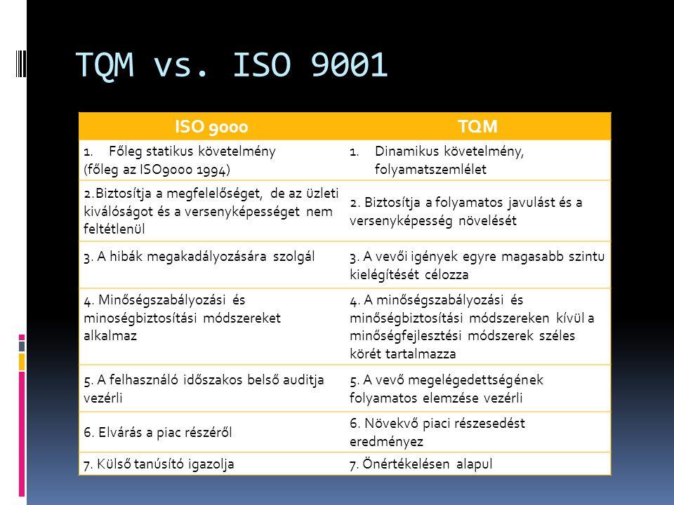 TQM vs. ISO 9001 ISO 9000TQM 1.Főleg statikus követelmény (főleg az ISO9000 1994) 1.Dinamikus követelmény, folyamatszemlélet 2.Biztosítja a megfelelős