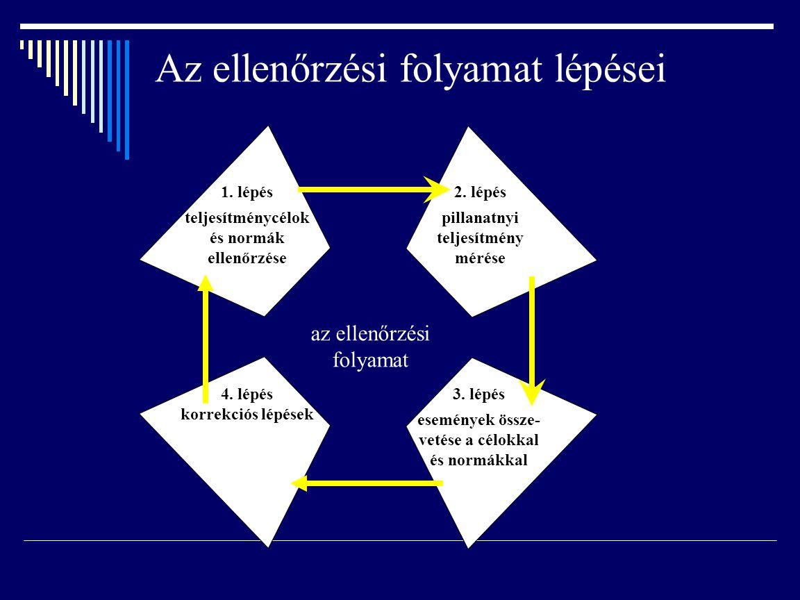Az ellenőrzési folyamat lépései az ellenőrzési folyamat 1. lépés teljesítménycélok és normák ellenőrzése 2. lépés pillanatnyi teljesítmény mérése 4. l