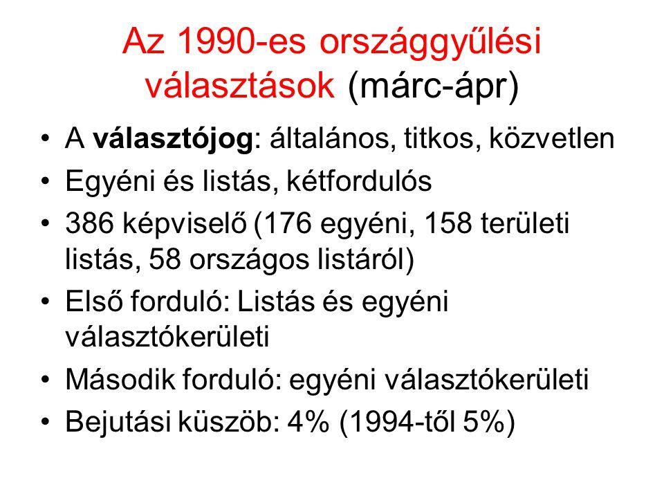 Az 1990-es országgyűlési választások (márc-ápr) A választójog: általános, titkos, közvetlen Egyéni és listás, kétfordulós 386 képviselő (176 egyéni, 1