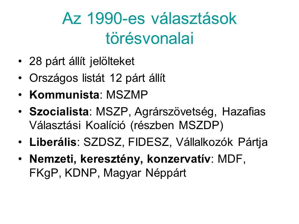 Az 1990-es választások törésvonalai 28 párt állít jelölteket Országos listát 12 párt állít Kommunista: MSZMP Szocialista: MSZP, Agrárszövetség, Hazafi