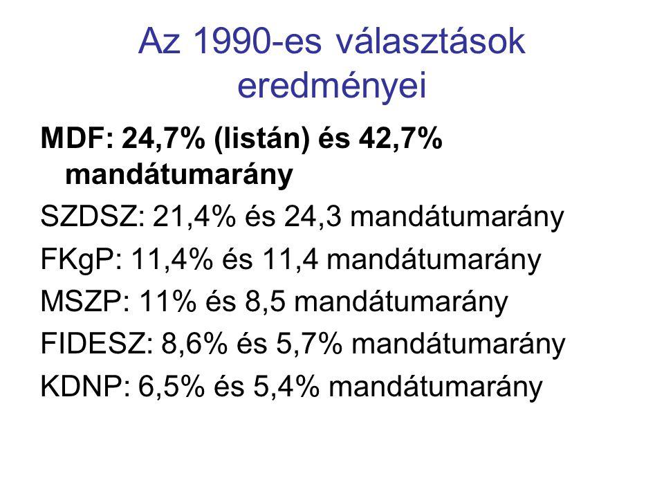 Az 1990-es választások eredményei MDF: 24,7% (listán) és 42,7% mandátumarány SZDSZ: 21,4% és 24,3 mandátumarány FKgP: 11,4% és 11,4 mandátumarány MSZP