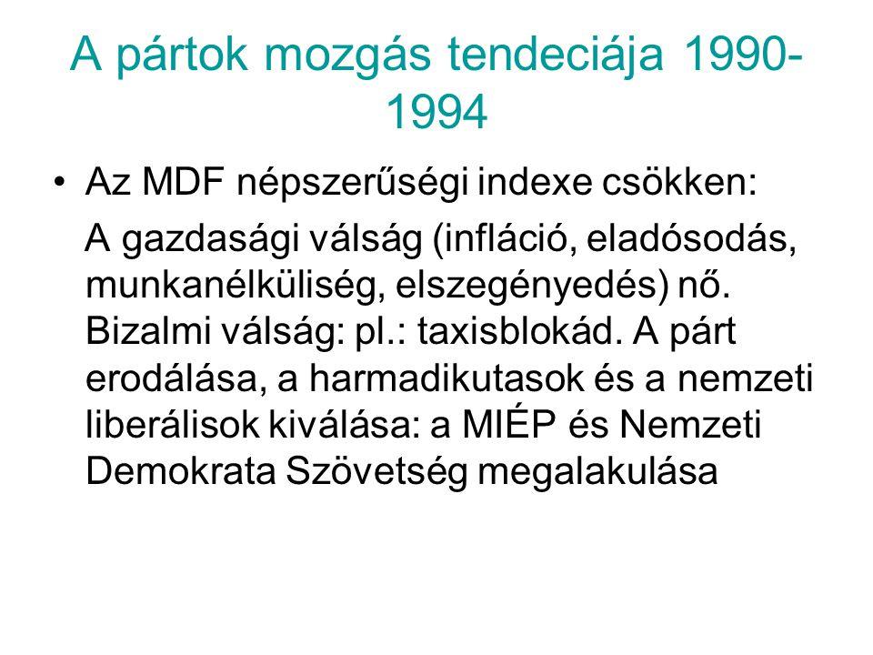 A pártok mozgás tendeciája 1990- 1994 Az MDF népszerűségi indexe csökken: A gazdasági válság (infláció, eladósodás, munkanélküliség, elszegényedés) nő