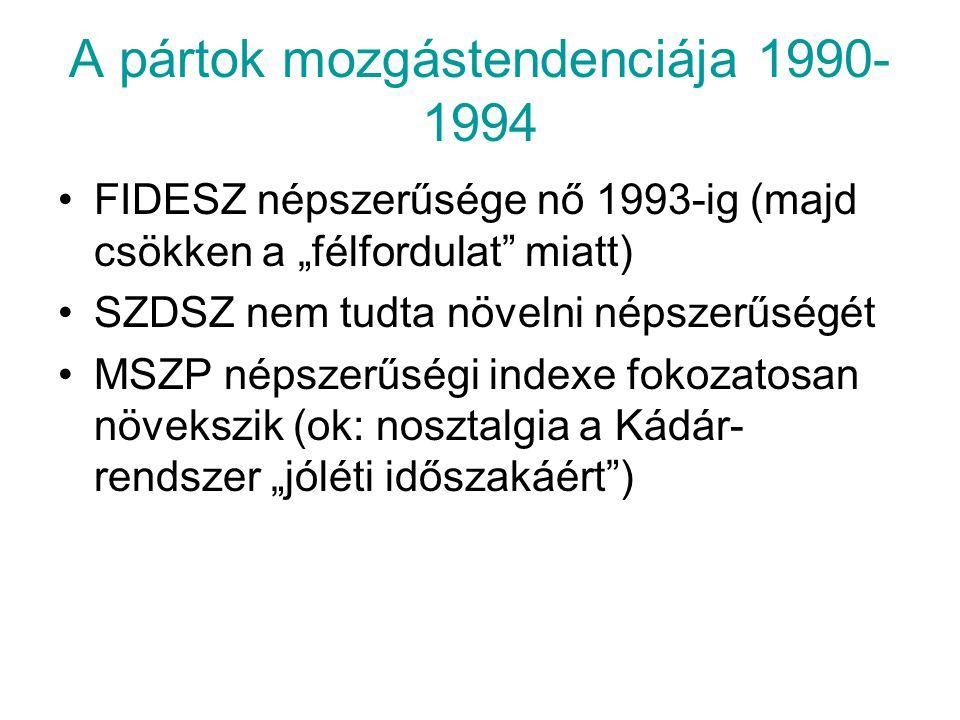 """A pártok mozgástendenciája 1990- 1994 FIDESZ népszerűsége nő 1993-ig (majd csökken a """"félfordulat"""" miatt) SZDSZ nem tudta növelni népszerűségét MSZP n"""