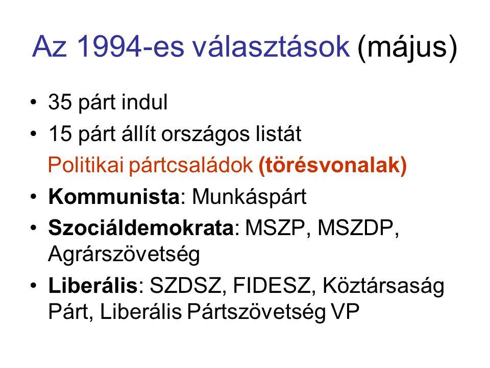 Az 1994-es választások (május) 35 párt indul 15 párt állít országos listát Politikai pártcsaládok (törésvonalak) Kommunista: Munkáspárt Szociáldemokra
