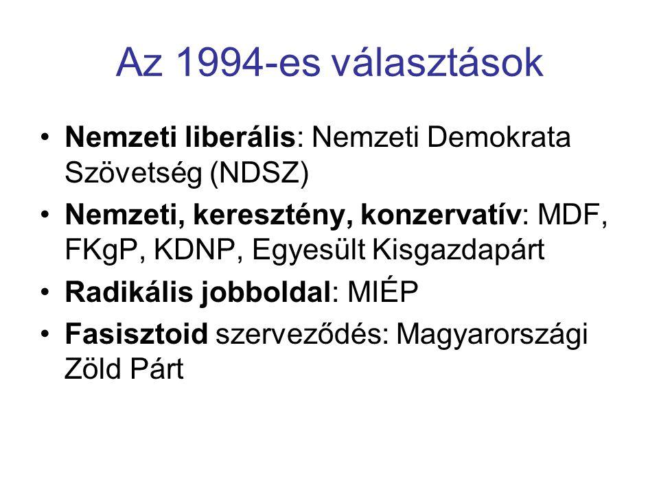 Az 1994-es választások Nemzeti liberális: Nemzeti Demokrata Szövetség (NDSZ) Nemzeti, keresztény, konzervatív: MDF, FKgP, KDNP, Egyesült Kisgazdapárt