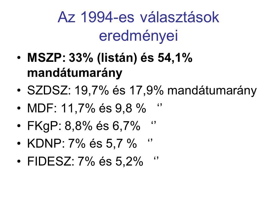 Az 1994-es választások eredményei MSZP: 33% (listán) és 54,1% mandátumarány SZDSZ: 19,7% és 17,9% mandátumarány MDF: 11,7% és 9,8 % '' FKgP: 8,8% és 6