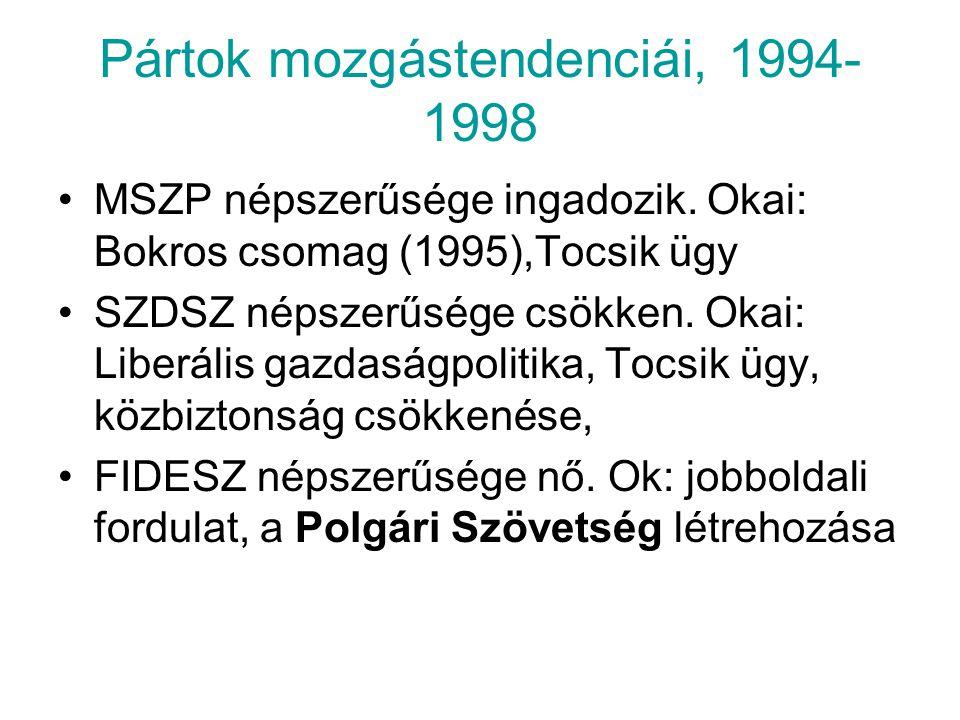 Pártok mozgástendenciái, 1994- 1998 MSZP népszerűsége ingadozik. Okai: Bokros csomag (1995),Tocsik ügy SZDSZ népszerűsége csökken. Okai: Liberális gaz