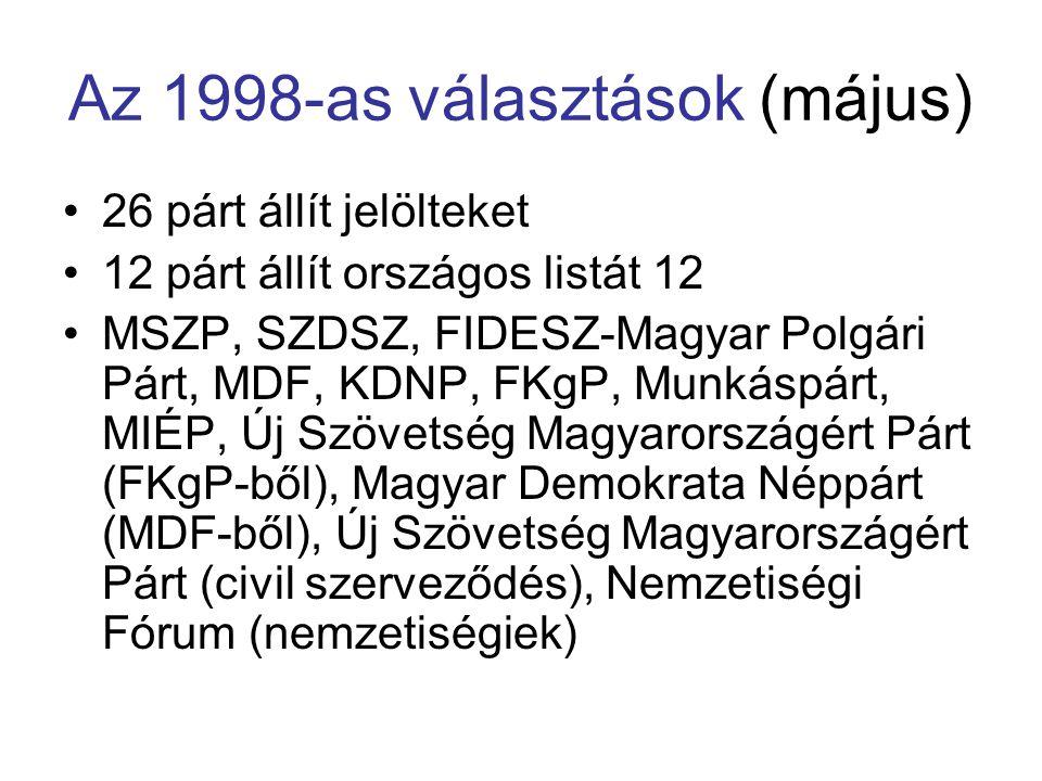 Az 1998-as választások (május) 26 párt állít jelölteket 12 párt állít országos listát 12 MSZP, SZDSZ, FIDESZ-Magyar Polgári Párt, MDF, KDNP, FKgP, Mun