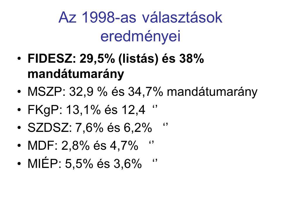 Az 1998-as választások eredményei FIDESZ: 29,5% (listás) és 38% mandátumarány MSZP: 32,9 % és 34,7% mandátumarány FKgP: 13,1% és 12,4 '' SZDSZ: 7,6% é