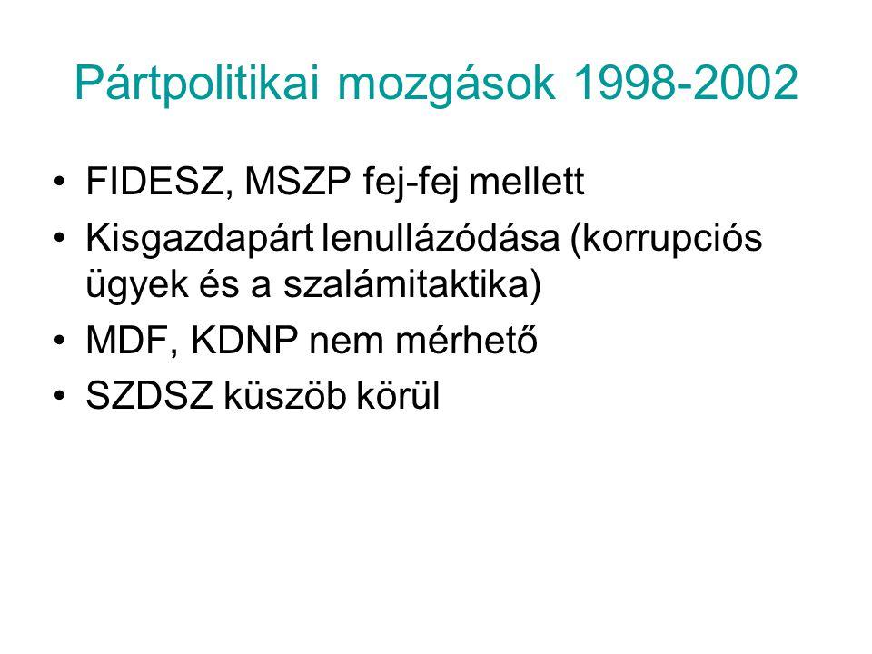 Pártpolitikai mozgások 1998-2002 FIDESZ, MSZP fej-fej mellett Kisgazdapárt lenullázódása (korrupciós ügyek és a szalámitaktika) MDF, KDNP nem mérhető
