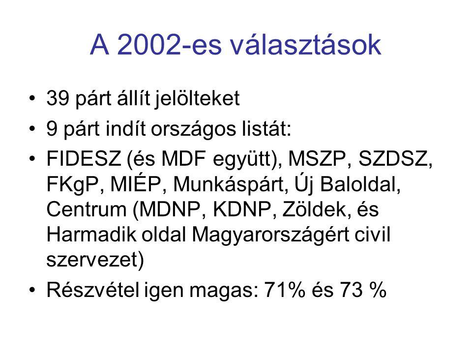 A 2002-es választások 39 párt állít jelölteket 9 párt indít országos listát: FIDESZ (és MDF együtt), MSZP, SZDSZ, FKgP, MIÉP, Munkáspárt, Új Baloldal,