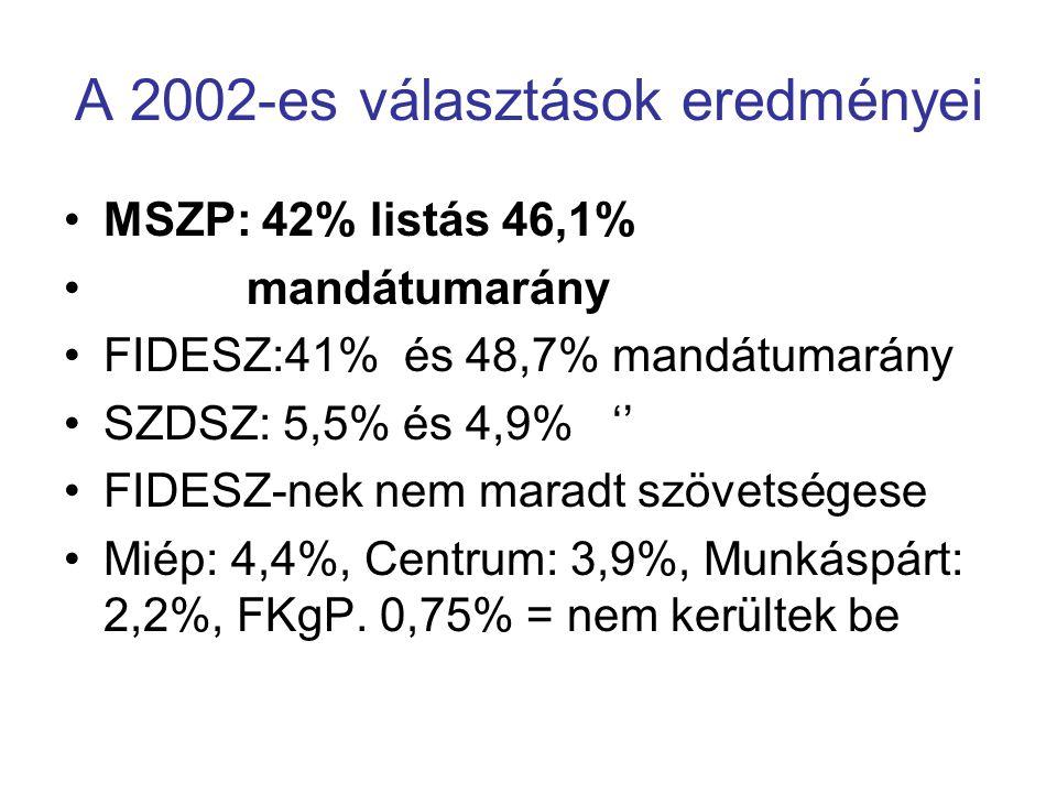 A 2002-es választások eredményei MSZP: 42% listás 46,1% mandátumarány FIDESZ:41% és 48,7% mandátumarány SZDSZ: 5,5% és 4,9% '' FIDESZ-nek nem maradt s