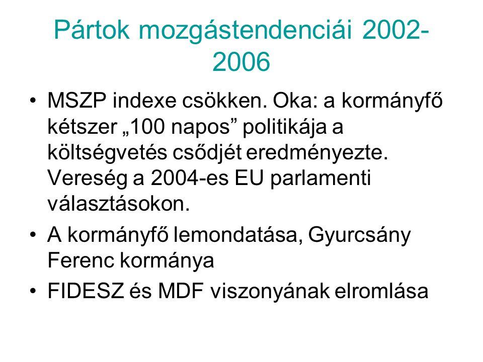 """Pártok mozgástendenciái 2002- 2006 MSZP indexe csökken. Oka: a kormányfő kétszer """"100 napos"""" politikája a költségvetés csődjét eredményezte. Vereség a"""