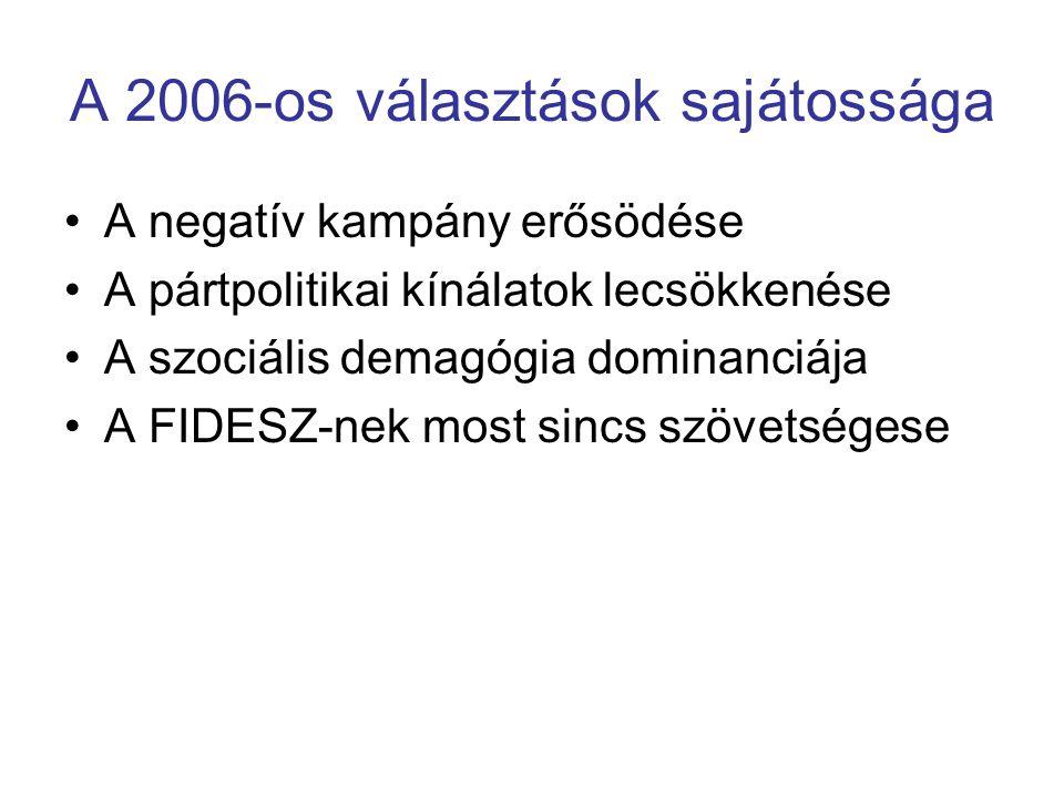 A 2006-os választások sajátossága A negatív kampány erősödése A pártpolitikai kínálatok lecsökkenése A szociális demagógia dominanciája A FIDESZ-nek m