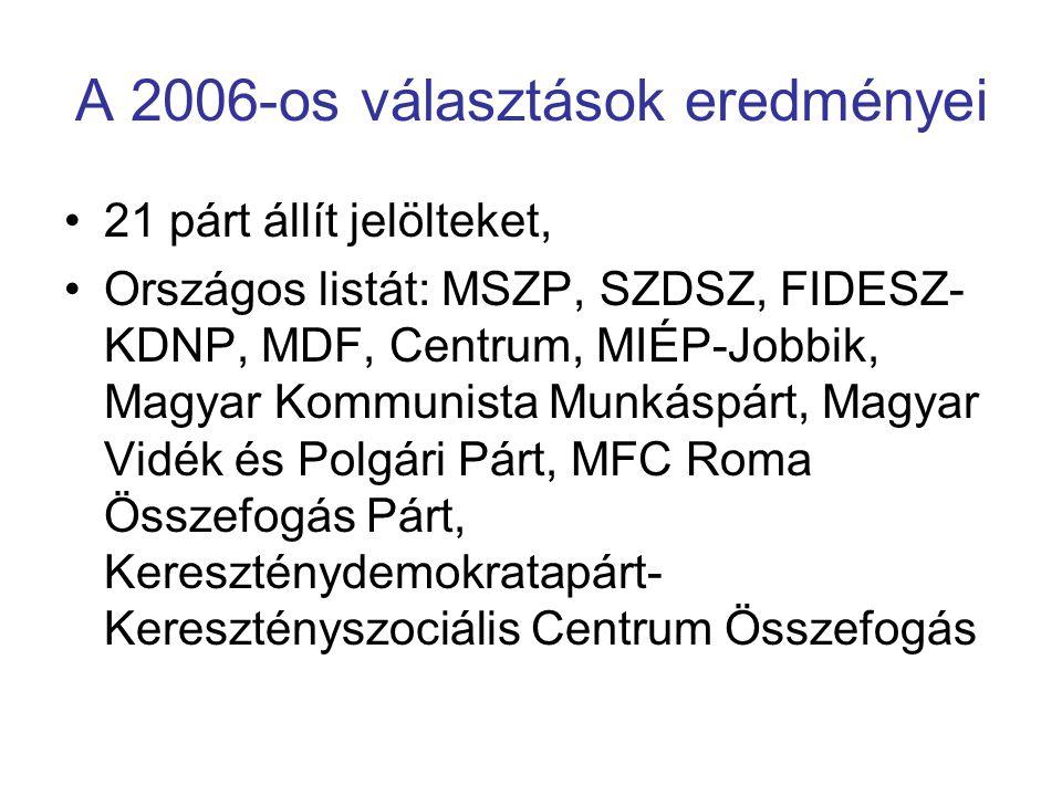 A 2006-os választások eredményei 21 párt állít jelölteket, Országos listát: MSZP, SZDSZ, FIDESZ- KDNP, MDF, Centrum, MIÉP-Jobbik, Magyar Kommunista Mu