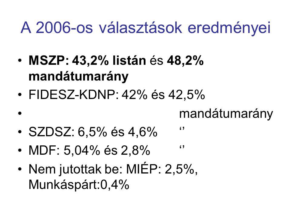 A 2006-os választások eredményei MSZP: 43,2% listán és 48,2% mandátumarány FIDESZ-KDNP: 42% és 42,5% mandátumarány SZDSZ: 6,5% és 4,6% '' MDF: 5,04% é