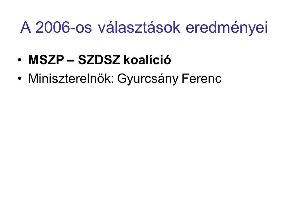 A 2006-os választások eredményei MSZP – SZDSZ koalíció Miniszterelnök: Gyurcsány Ferenc