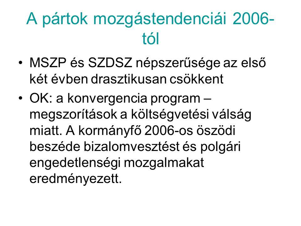 A pártok mozgástendenciái 2006- tól MSZP és SZDSZ népszerűsége az első két évben drasztikusan csökkent OK: a konvergencia program – megszorítások a kö