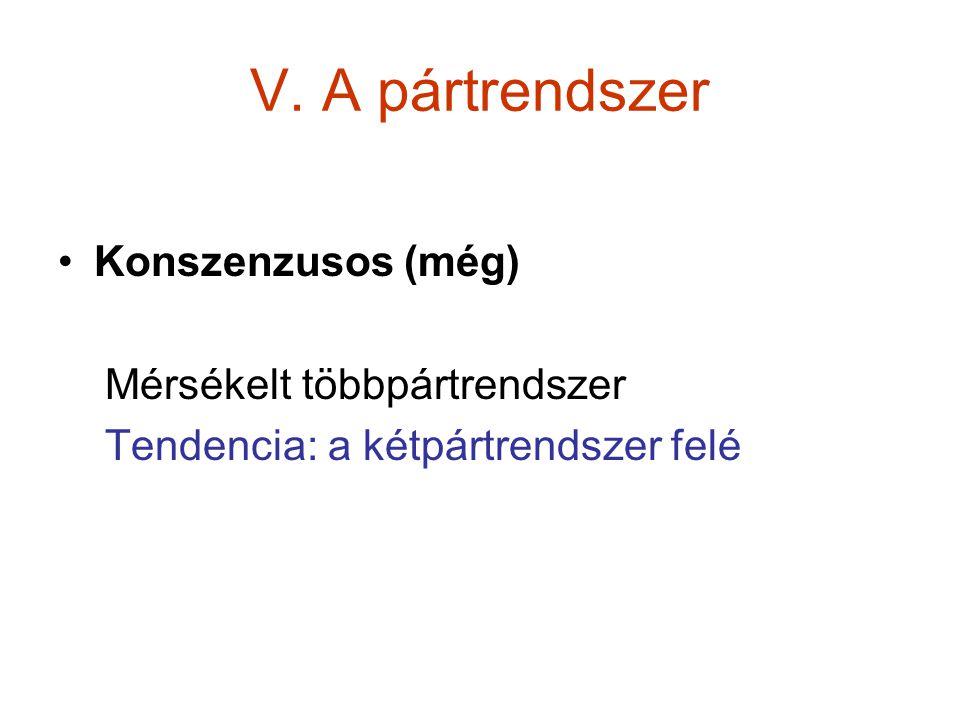 V. A pártrendszer Konszenzusos (még) Mérsékelt többpártrendszer Tendencia: a kétpártrendszer felé