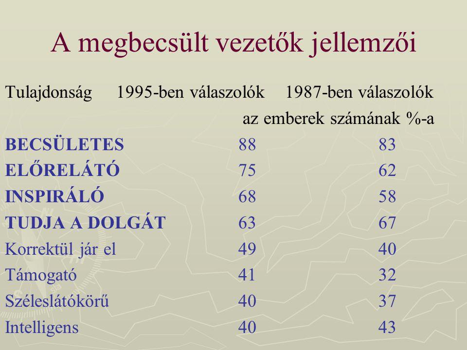 A megbecsült vezetők jellemzői Tulajdonság 1995-ben válaszolók1987-ben válaszolók az emberek számának %-a BECSÜLETES8883 ELŐRELÁTÓ7562 INSPIRÁLÓ6858 T