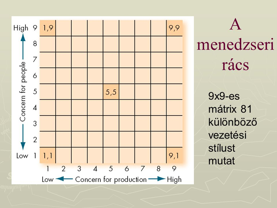 A menedzseri rács 9x9-es mátrix 81 különböző vezetési stílust mutat