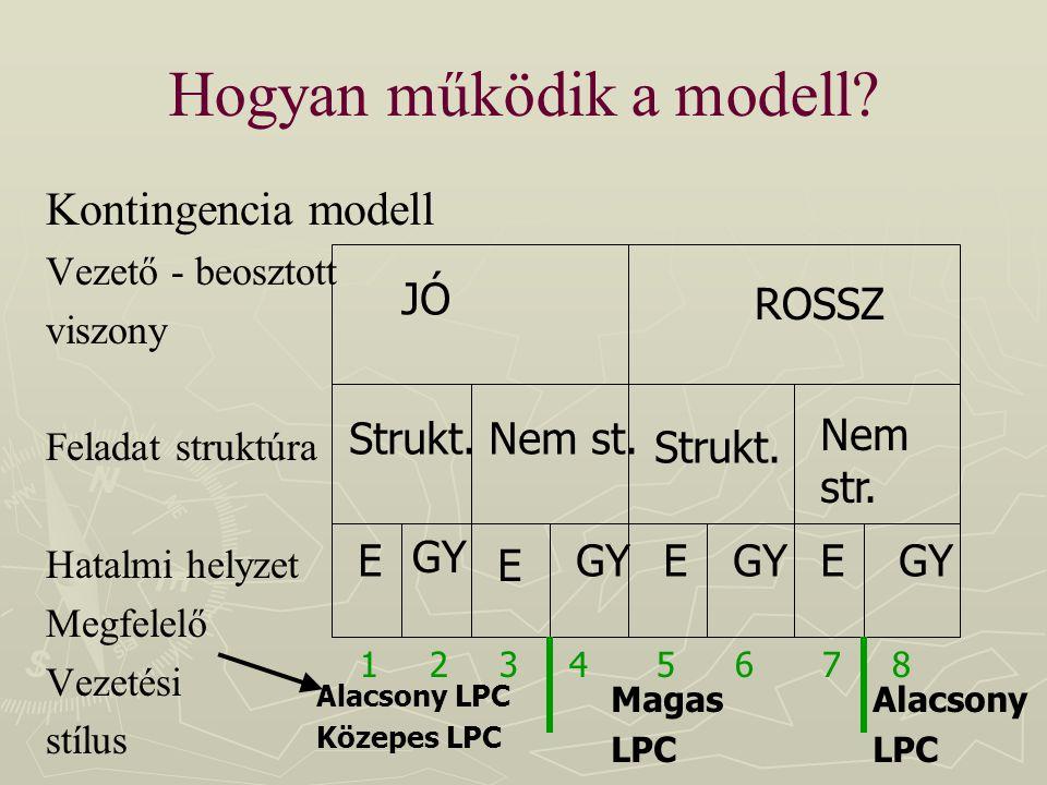 Hogyan működik a modell? Kontingencia modell Vezető - beosztott viszony Feladat struktúra Hatalmi helyzet Megfelelő Vezetési stílus JÓ ROSSZ Strukt.Ne