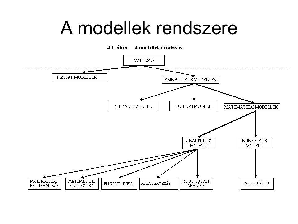 A vállalati modellek főbb típusai, jellemzői