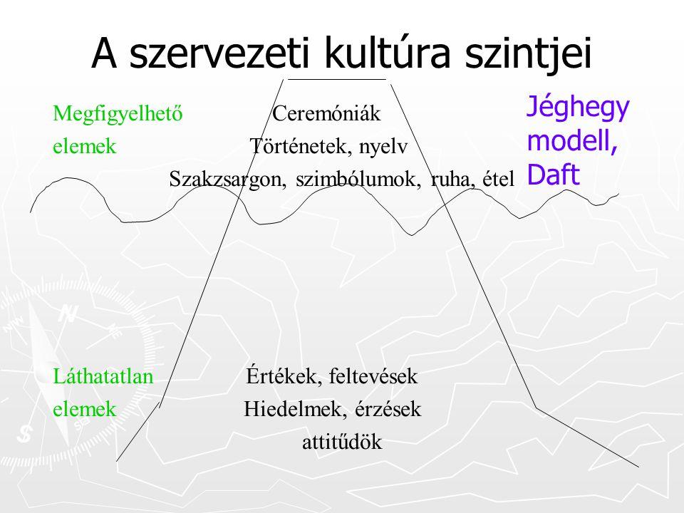 Összefoglalva  A szervezeti és a nemzeti kultúra szoros kapcsolatban áll egymással  A kultúra jéghegy modelljében vannak látható, érzékelhető és nem látható, csak ismert tényezők  A szervezeti kultúra fontos funkciókat tölt be, ezek egyike a munkatársak kontrollja