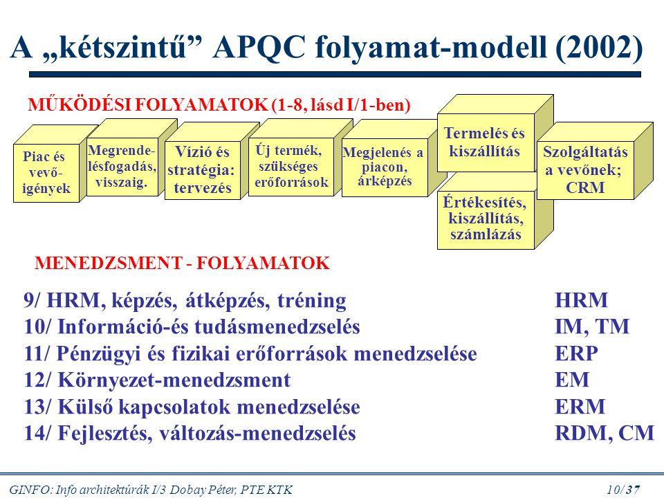 """GINFO: Info architektúrák I/3 Dobay Péter, PTE KTK 10/ 37 Piac és vevő- igények Megrende- lésfogadás, visszaig. A """"kétszintű"""" APQC folyamat-modell (20"""