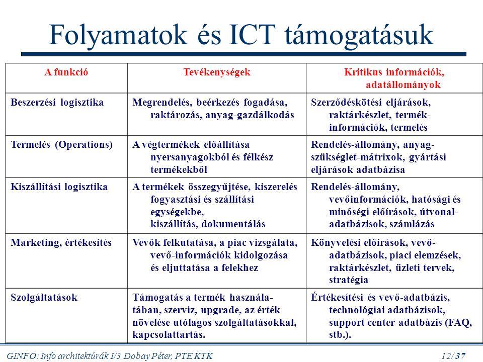 GINFO: Info architektúrák I/3 Dobay Péter, PTE KTK 12/ 37 Folyamatok és ICT támogatásuk A funkcióTevékenységekKritikus információk, adatállományok Bes