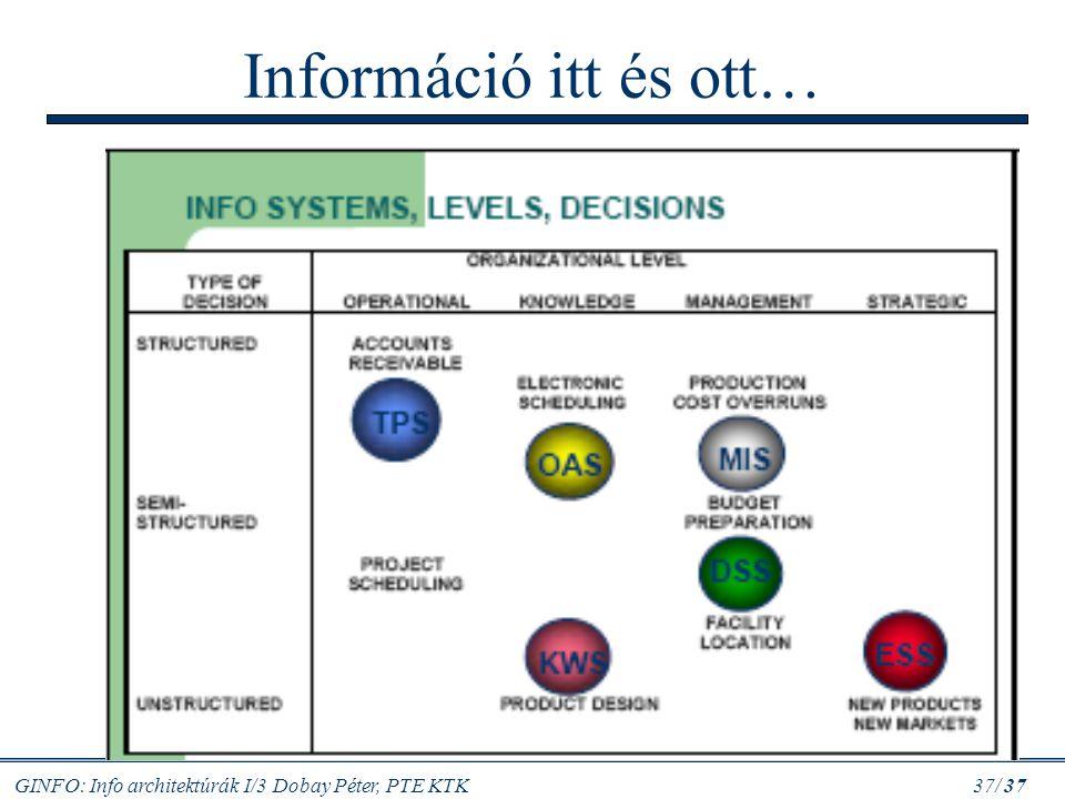 GINFO: Info architektúrák I/3 Dobay Péter, PTE KTK 37/ 37 Információ itt és ott…