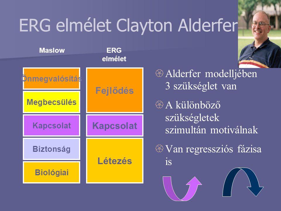 ERG elmélet Maslow ERG elmélet Clayton Alderfer Önmegvalósítás Megbecsülés Kapcsolat Biztonság Biológiai Fejlődés Kapcsolat Létezés   Alderfer model