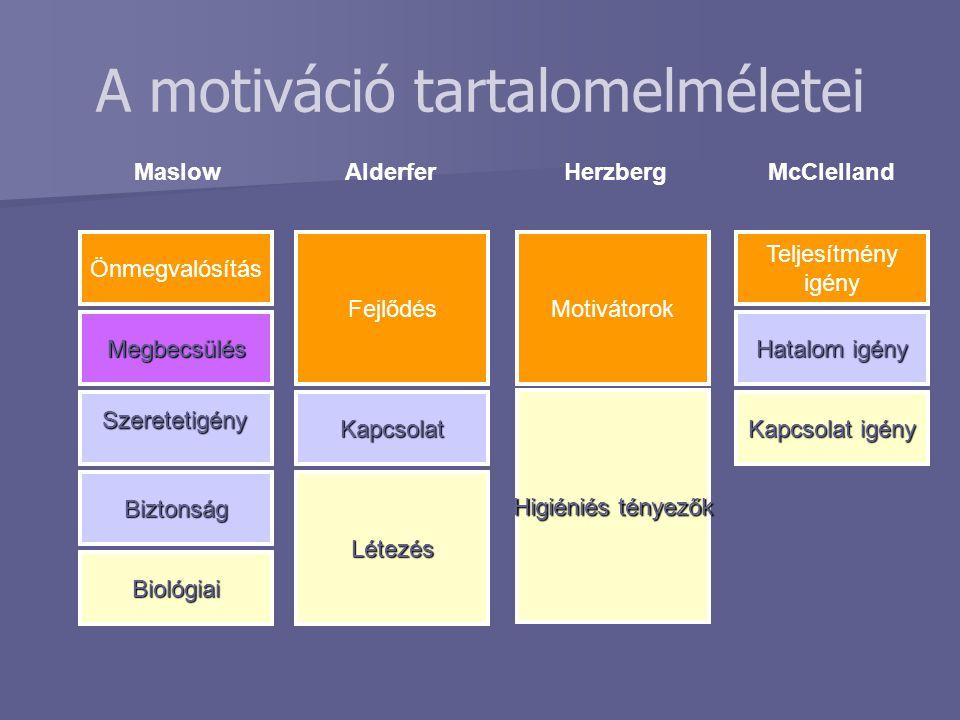 A motiváció tartalomelméletei Önmegvalósítás Megbecsülés Biztonság Biológiai Fejlődés Kapcsolat Létezés Herzberg Motivátorok Higiéniés tényezők Teljes