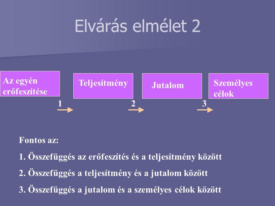Elvárás elmélet 2 Az egyén erőfeszítése Teljesítmény Jutalom Személyes célok 123 Fontos az: 1. Összefüggés az erőfeszítés és a teljesítmény között 2.