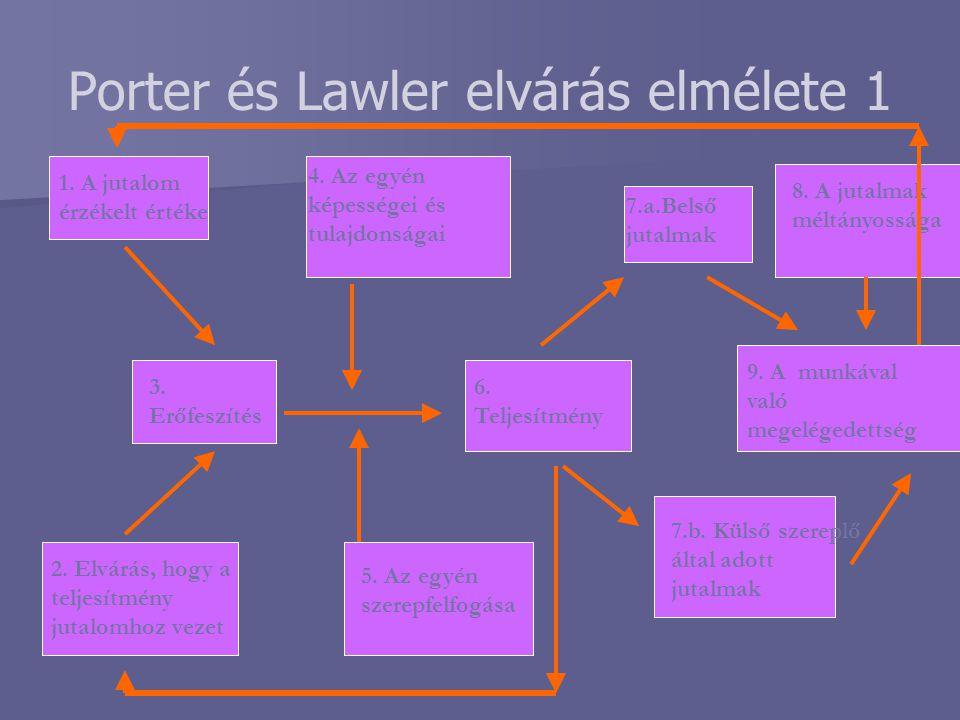 Porter és Lawler elvárás elmélete 1 1. A jutalom érzékelt értéke 3. Erőfeszítés 2. Elvárás, hogy a teljesítmény jutalomhoz vezet 4. Az egyén képessége