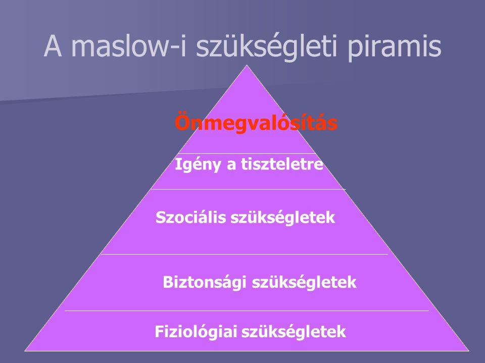 A motiváció tartalomelméletei Önmegvalósítás Megbecsülés Biztonság Biológiai Fejlődés Kapcsolat Létezés Herzberg Motivátorok Higiéniés tényezők Teljesítmény igény Hatalom igény Kapcsolat igény McClellandAlderferMaslow Szeretetigény Szeretetigény