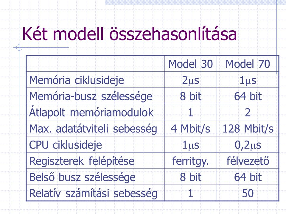 Két modell összehasonlítása Model 30Model 70 Memória ciklusideje 2s2s1s1s Memória-busz szélessége8 bit64 bit Átlapolt memóriamodulok12 Max. adatát