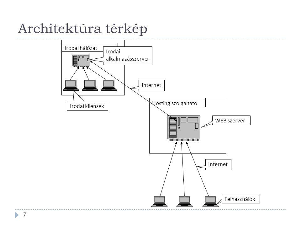 Architektúra térkép 7 Irodai hálózat Irodai alkalmazásszerver Irodai kliensek WEB szerver Internet Hosting szolgáltató Felhasználók Internet