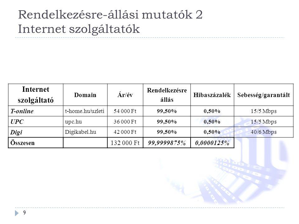 Rendelkezésre-állási mutatók 2 Internet szolgáltatók 9 Internet szolgáltató DomainÁr/év Rendelkezésre állás HibaszázalékSebesség/garantált T-online t-home.hu/uzleti54 000 Ft99,50%0,50%15/5 Mbps UPC upc.hu36 000 Ft99,50%0,50%15/5 Mbps Digi Digikabel.hu42 000 Ft99,50%0,50%40/6 Mbps Összesen132 000 Ft99,9999875%0,0000125%