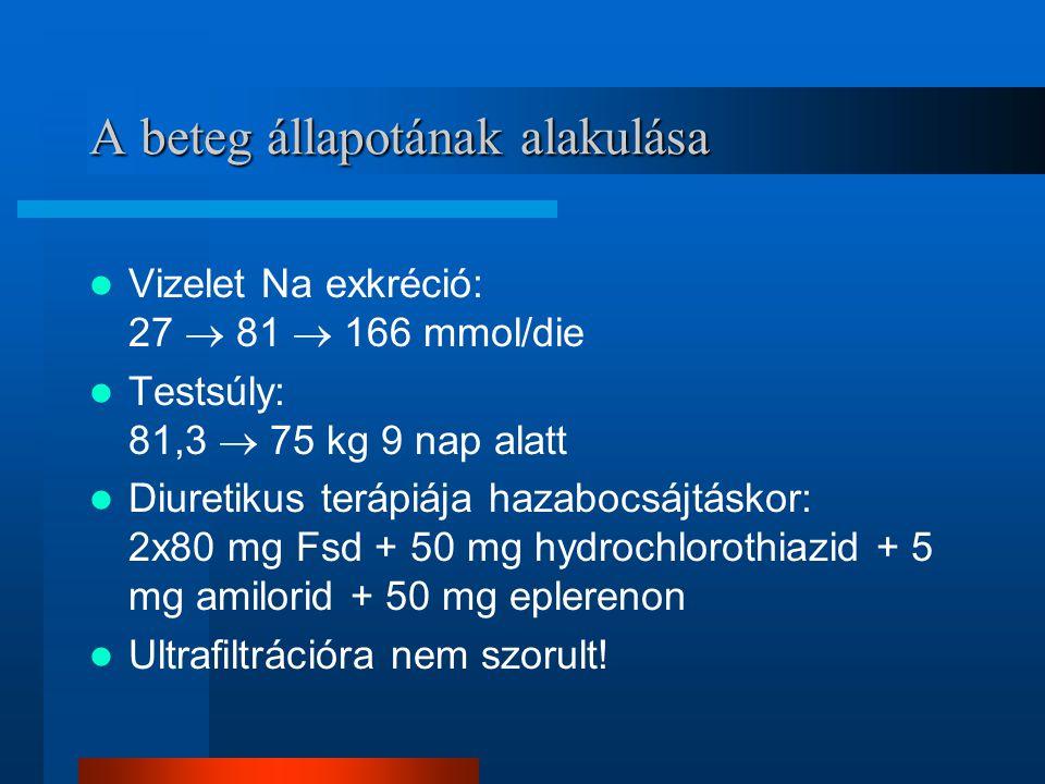 A beteg állapotának alakulása Vizelet Na exkréció: 27  81  166 mmol/die Testsúly: 81,3  75 kg 9 nap alatt Diuretikus terápiája hazabocsájtáskor: 2x