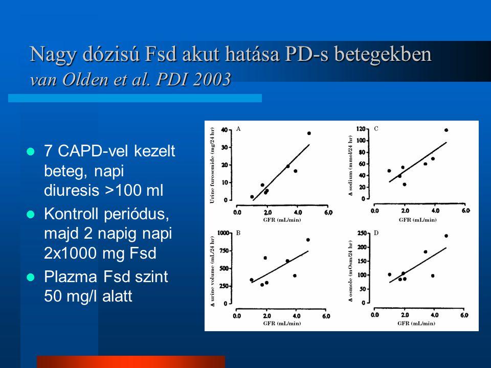 Nagy dózisú Fsd akut hatása PD-s betegekben van Olden et al. PDI 2003 7 CAPD-vel kezelt beteg, napi diuresis >100 ml Kontroll periódus, majd 2 napig n