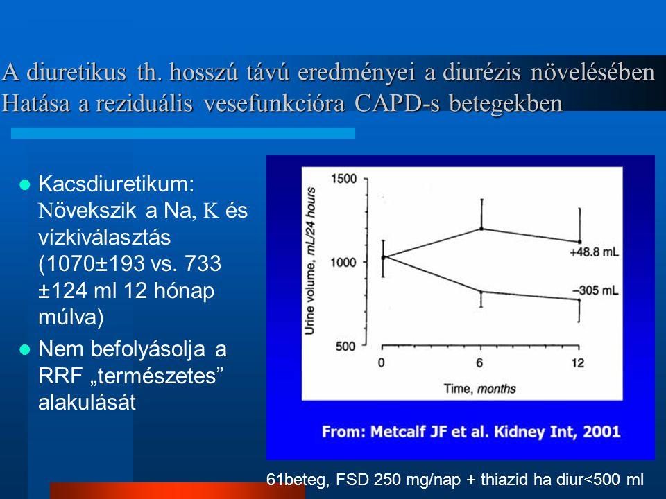 A diuretikus th. hosszú távú eredményei a diurézis növelésében Hatása a reziduális vesefunkcióra CAPD-s betegekben Kacsdiuretikum: N övekszik a Na, K