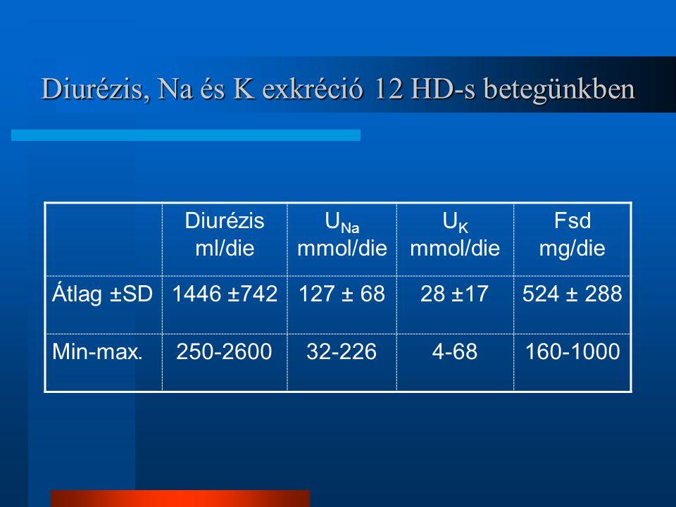 Diurézis, Na és K exkréció 12 HD-s betegünkben Diurézis ml/die U Na mmol/die U K mmol/die Fsd mg/die Átlag ±SD1446 ±742127 ± 6828 ±17524 ± 288 Min-max