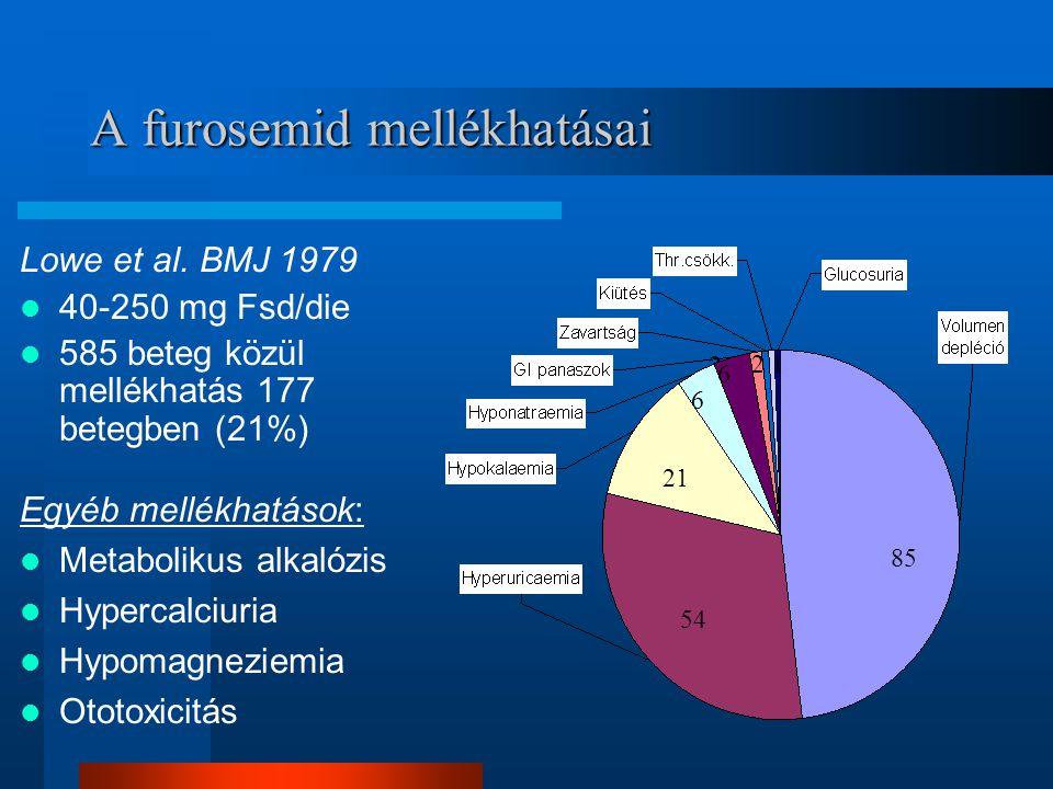 A furosemid mellékhatásai Lowe et al. BMJ 1979 40-250 mg Fsd/die 585 beteg közül mellékhatás 177 betegben (21%) 2 85 54 21 6 6 Egyéb mellékhatások: Me
